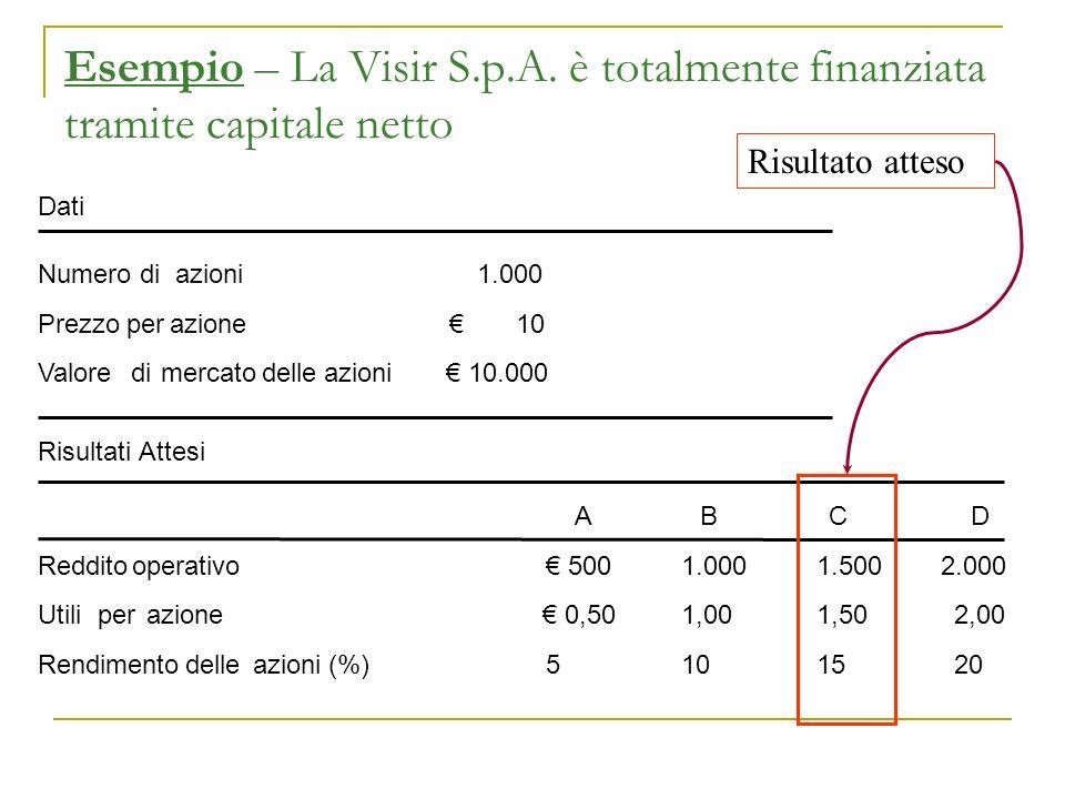Esempio – La Visir S.p.A. è totalmente finanziata tramite capitale netto