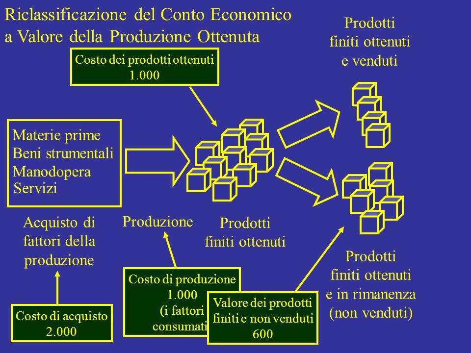 Costo dei prodotti ottenuti