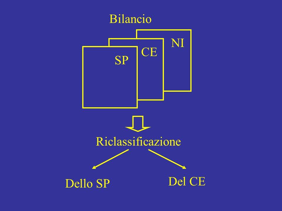 Bilancio NI CE SP Riclassificazione Del CE Dello SP