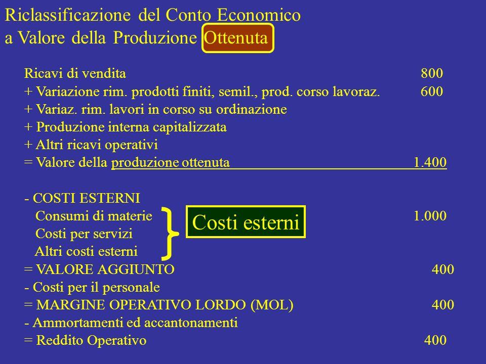Costi esterni Riclassificazione del Conto Economico