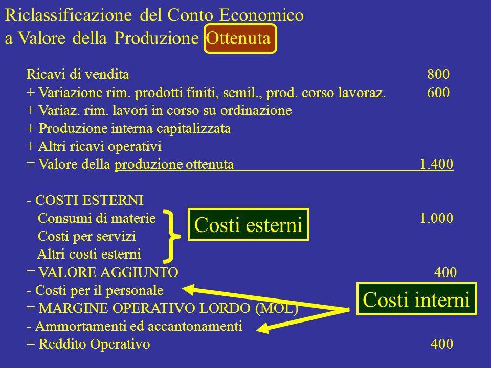 Costi esterni Costi interni Riclassificazione del Conto Economico