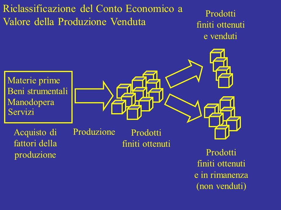 Riclassificazione del Conto Economico a Valore della Produzione Venduta