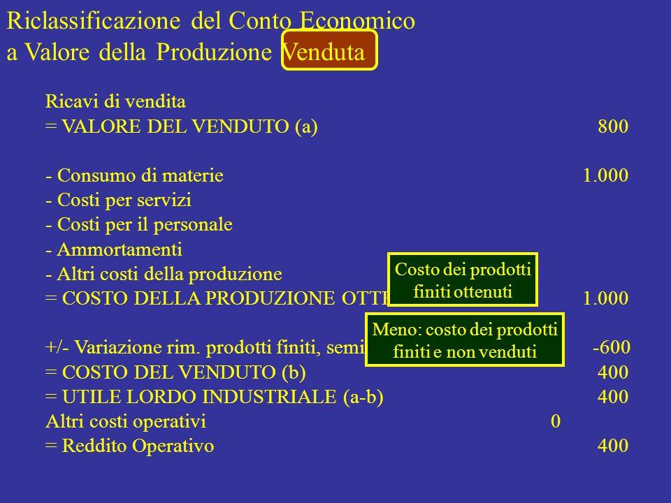 Meno: costo dei prodotti