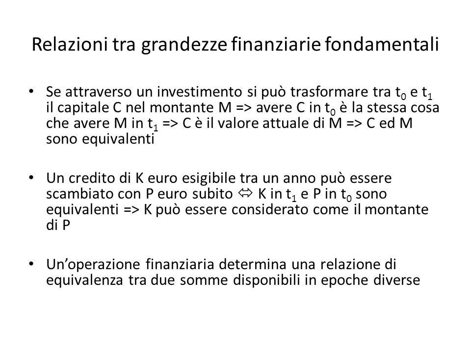 Relazioni tra grandezze finanziarie fondamentali