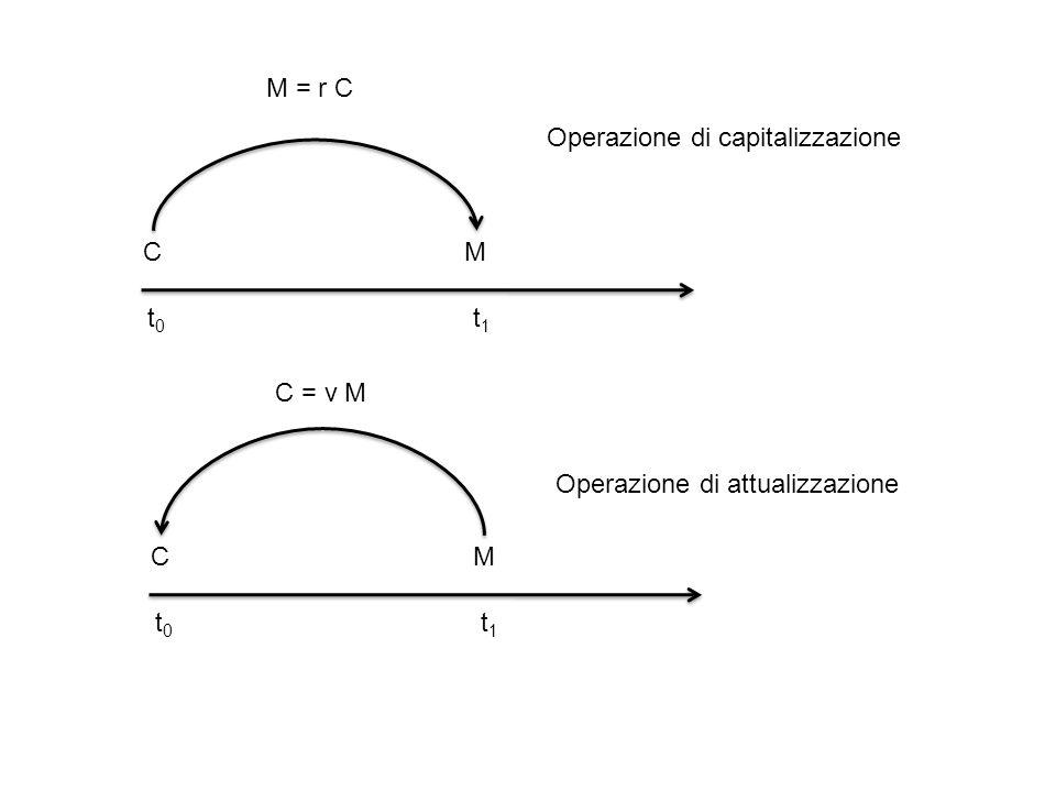t0 t1 C M M = r C Operazione di capitalizzazione t0 t1 C M C = ν M Operazione di attualizzazione