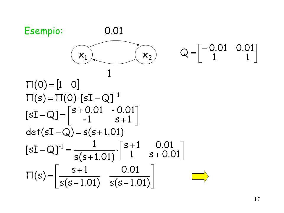 Esempio: x1 x2 0.01 1