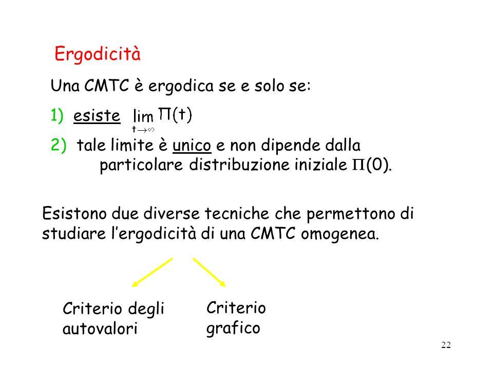 Ergodicità Una CMTC è ergodica se e solo se: 1) esiste