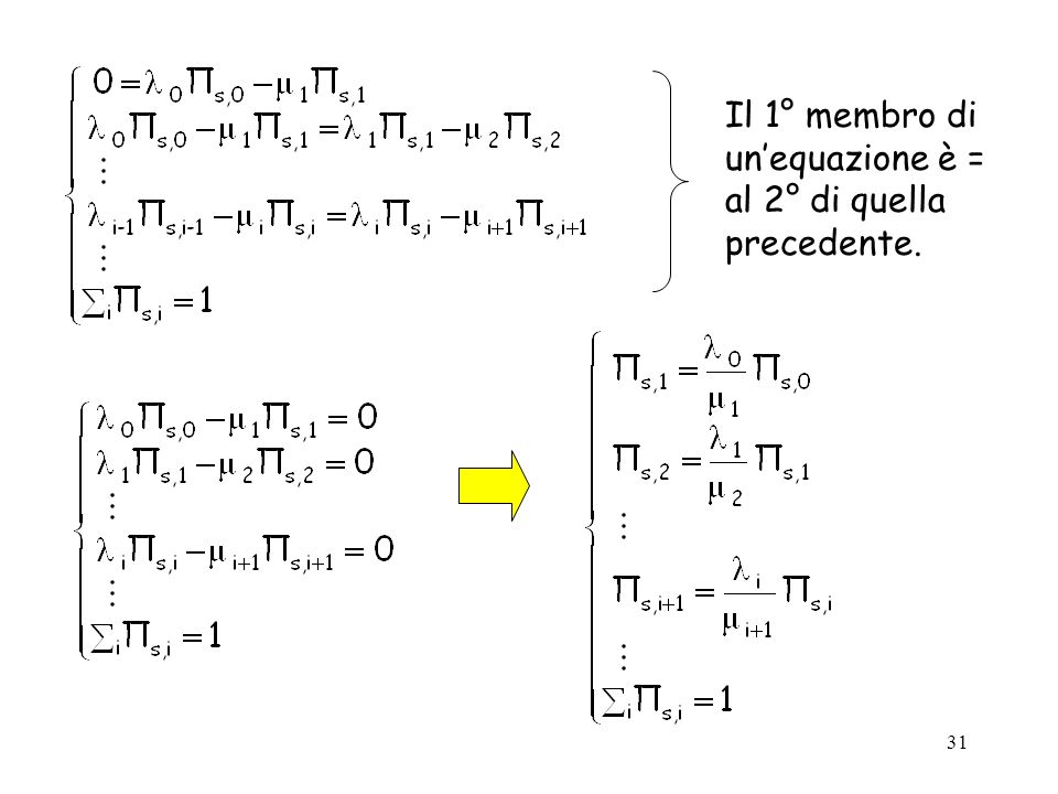 Il 1° membro di un'equazione è = al 2° di quella precedente.