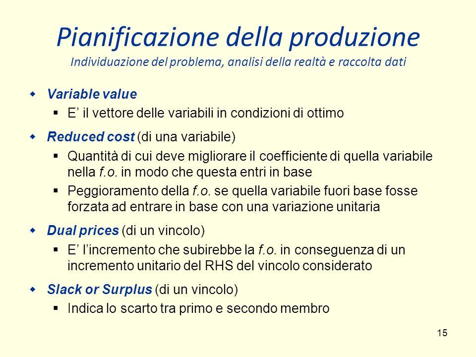 Pianificazione della produzione Individuazione del problema, analisi della realtà e raccolta dati