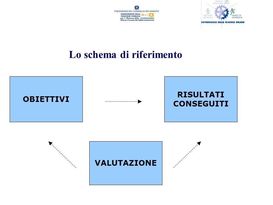 Lo schema di riferimento