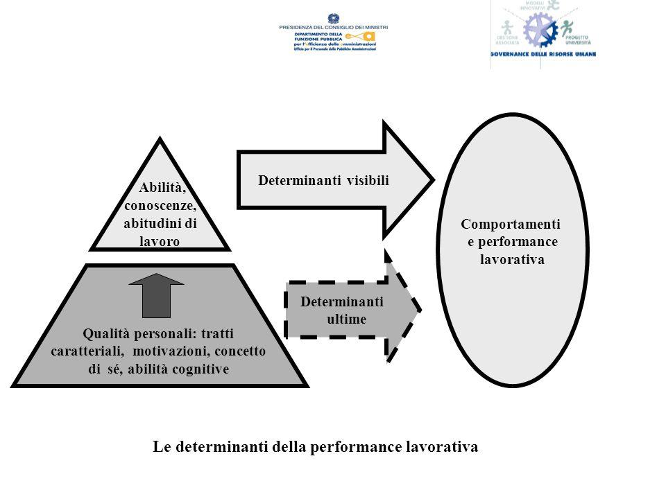Abilità, Le determinanti della performance lavorativa