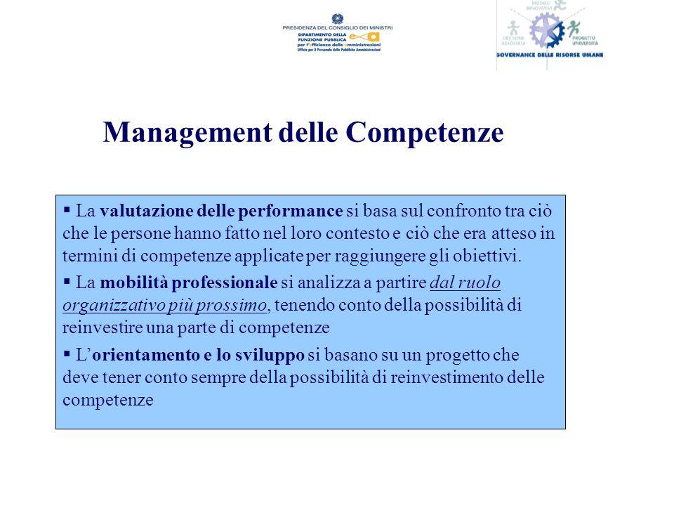Management delle Competenze