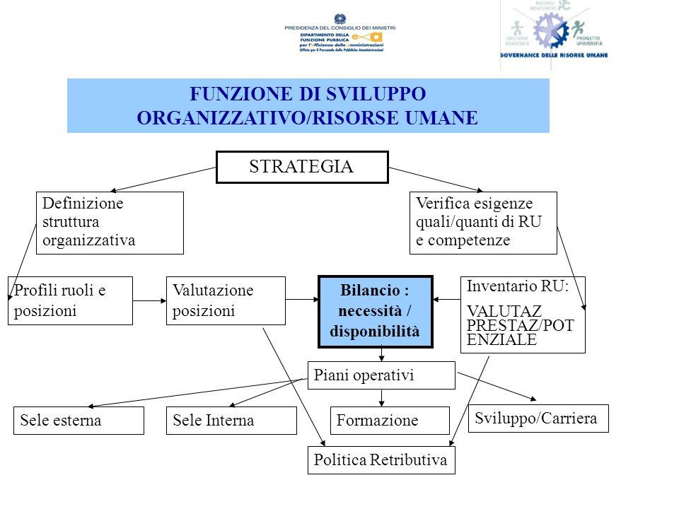 FUNZIONE DI SVILUPPO ORGANIZZATIVO/RISORSE UMANE
