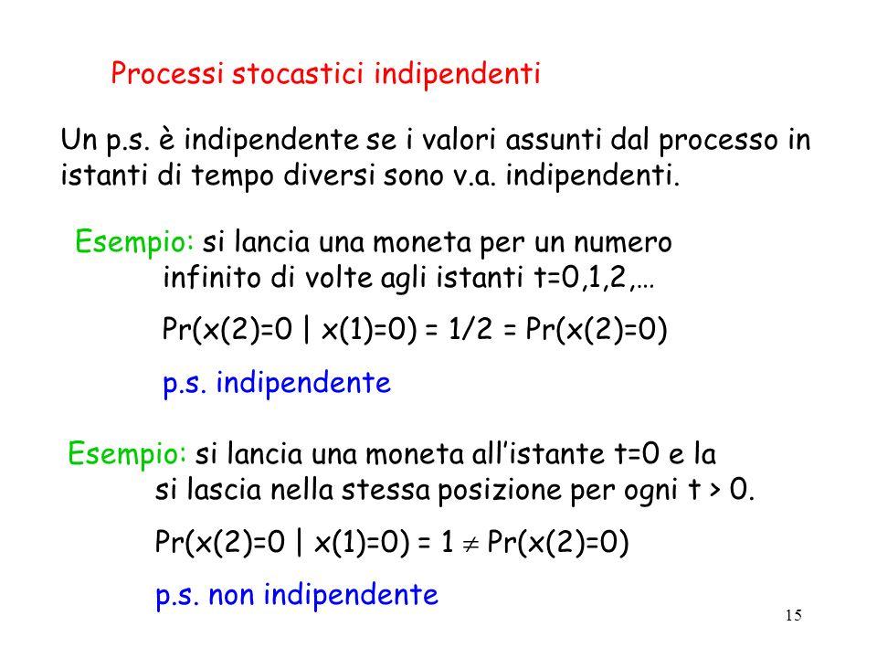 Processi stocastici indipendenti