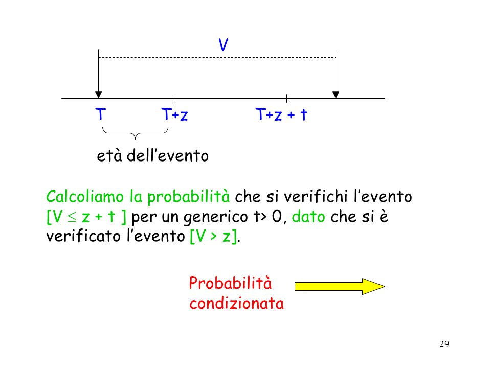 T T+z. T+z + t. V. età dell'evento. Calcoliamo la probabilità che si verifichi l'evento.