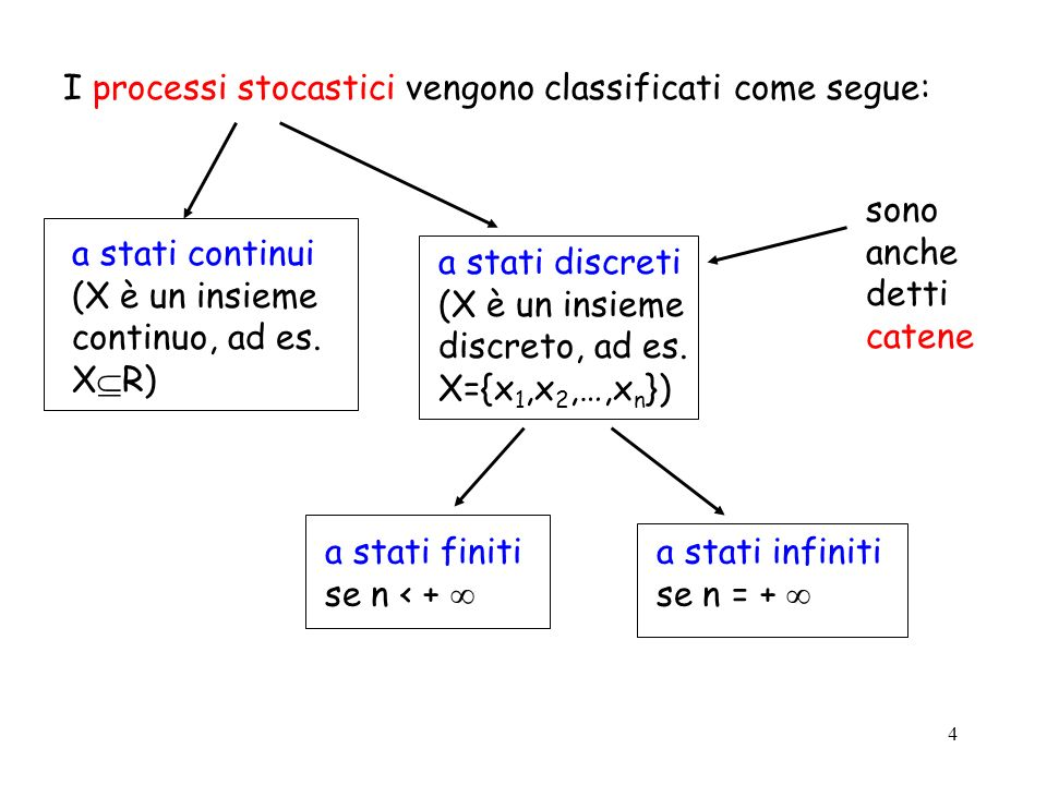 I processi stocastici vengono classificati come segue: