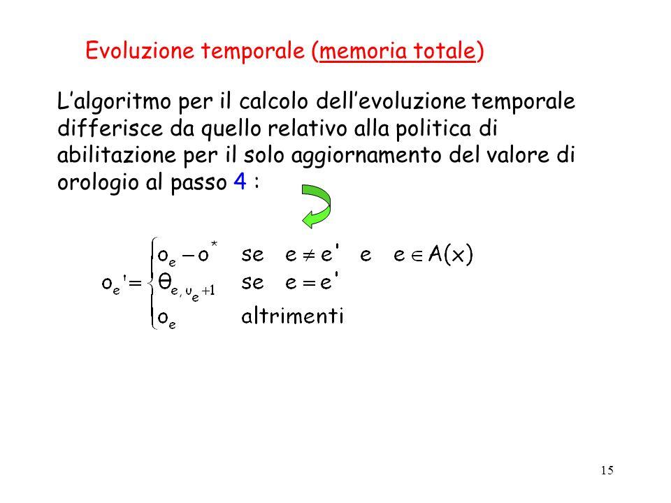 Evoluzione temporale (memoria totale)