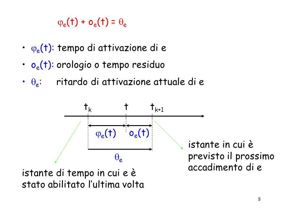 e(t) + oe(t) = e e(t): tempo di attivazione di e. oe(t): orologio o tempo residuo. e: ritardo di attivazione attuale di e.