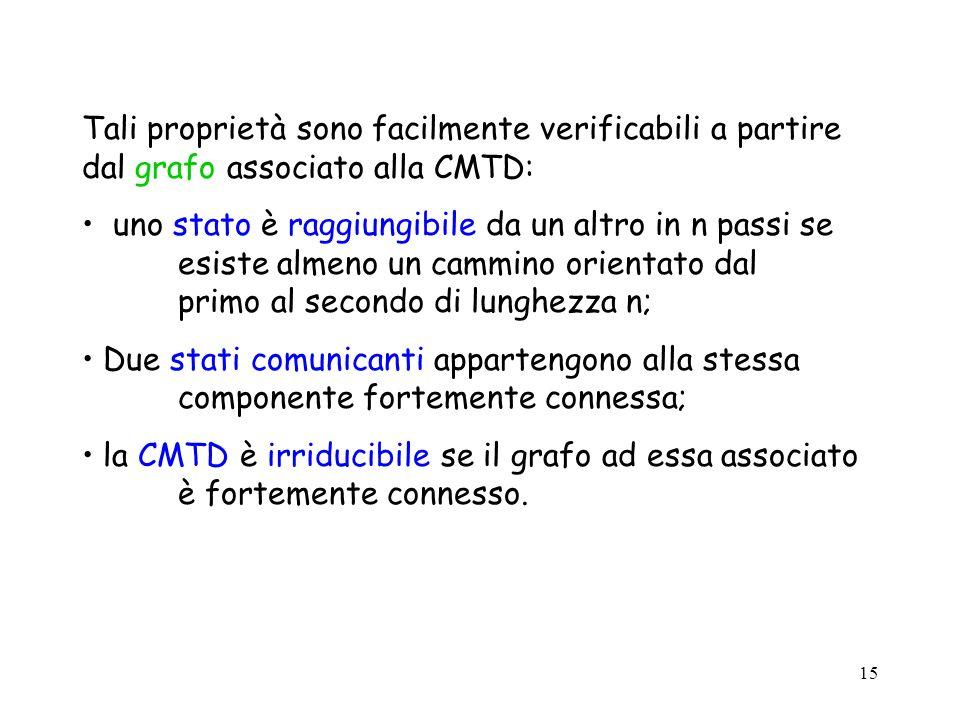 Tali proprietà sono facilmente verificabili a partire dal grafo associato alla CMTD: