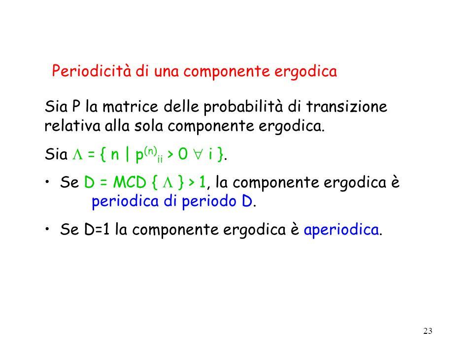 Periodicità di una componente ergodica