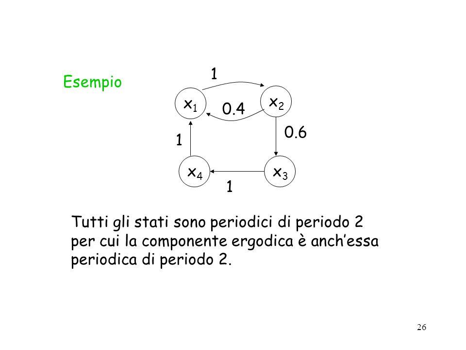 x2 x1. 1. 0.4. x3. x4. 0.6. Esempio.