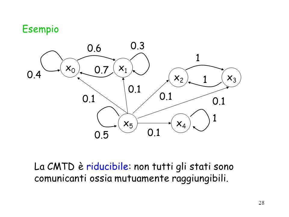 Esempio x1. x0. 0.3. 0.7. 0.4. 0.6. x4. 1. 0.5. x3. x2. x5. 0.1.