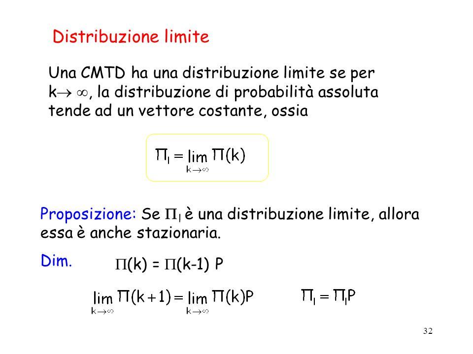 Distribuzione limite Una CMTD ha una distribuzione limite se per k , la distribuzione di probabilità assoluta tende ad un vettore costante, ossia.