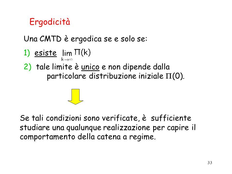 Ergodicità Una CMTD è ergodica se e solo se: 1) esiste
