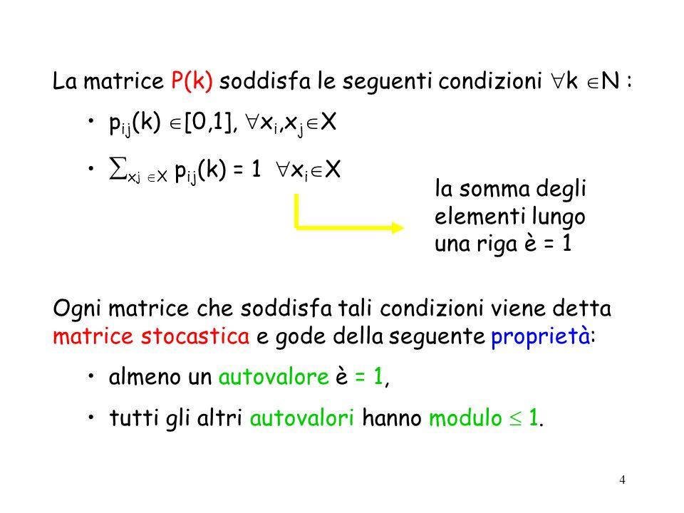 La matrice P(k) soddisfa le seguenti condizioni k N :