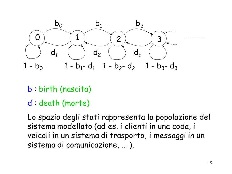 1 2. 3. 1 - b0. 1 - b1- d1. 1 - b2- d2. 1 - b3- d3. b0. b1. b2. d1. d2. d3. b : birth (nascita)