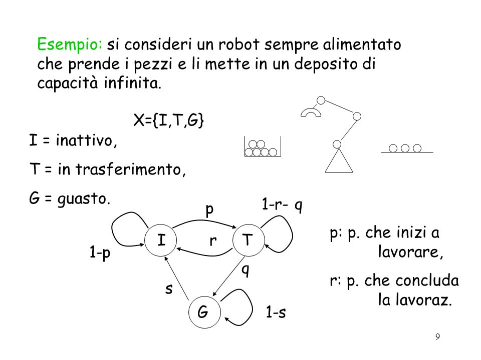 Esempio: si consideri un robot sempre alimentato che prende i pezzi e li mette in un deposito di capacità infinita.