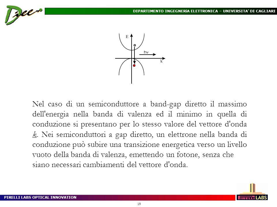 Nel caso di un semiconduttore a band-gap diretto il massimo dell energia nella banda di valenza ed il minimo in quella di conduzione si presentano per lo stesso valore del vettore d onda k. Nei semiconduttori a gap diretto, un elettrone nella banda di conduzione può subire una transizione energetica verso un livello vuoto della banda di valenza, emettendo un fotone, senza che