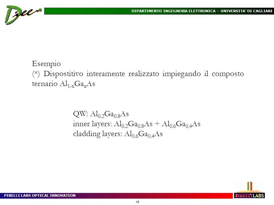 Esempio (*) Dispostitivo interamente realizzato impiegando il composto ternario Al1-xGaxAs. QW: Al0.2Ga0.8As.