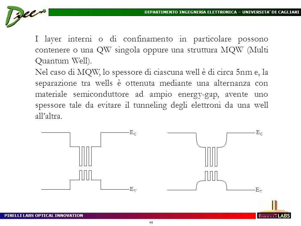 I layer interni o di confinamento in particolare possono contenere o una QW singola oppure una struttura MQW (Multi Quantum Well).