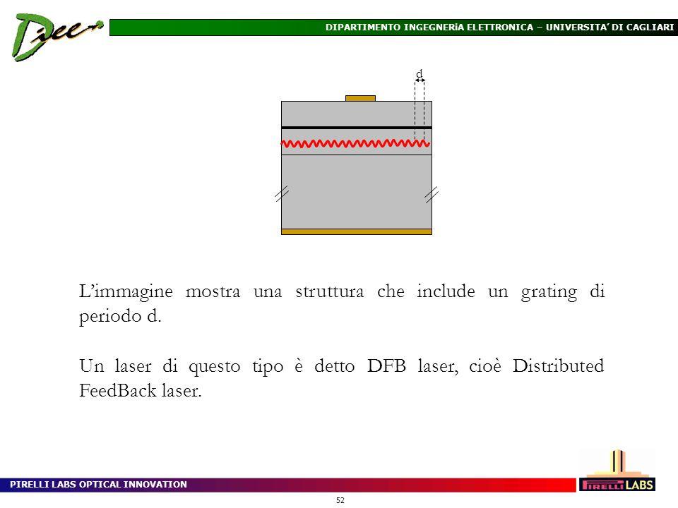 L'immagine mostra una struttura che include un grating di periodo d.