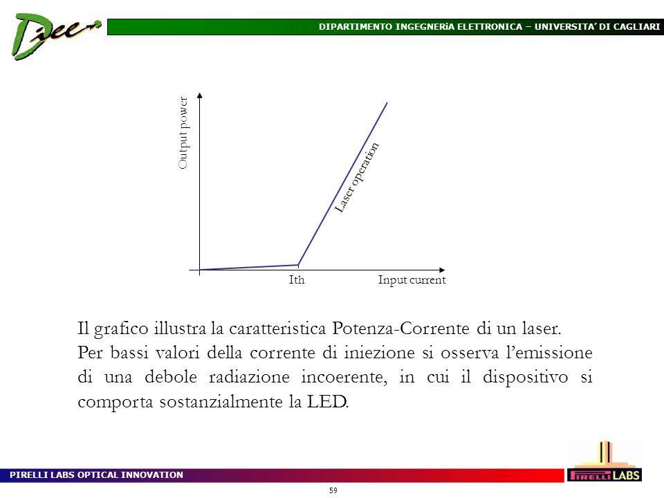 Il grafico illustra la caratteristica Potenza-Corrente di un laser.