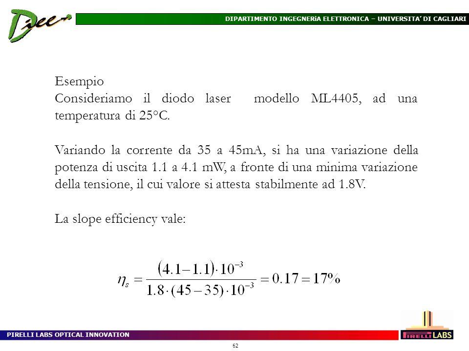 Esempio Consideriamo il diodo laser modello ML4405, ad una temperatura di 25°C.