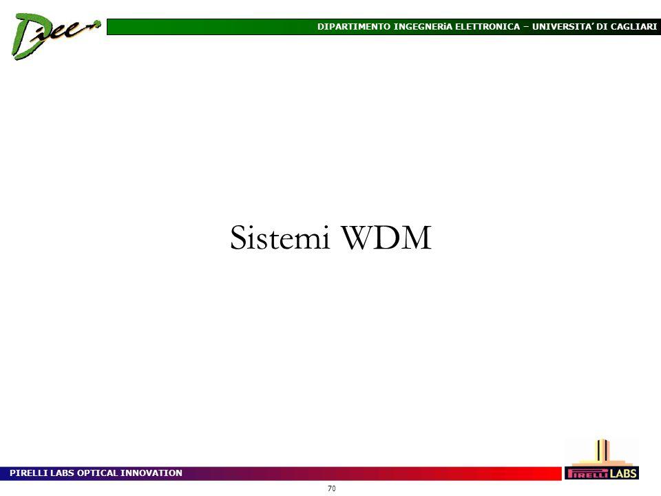 Sistemi WDM