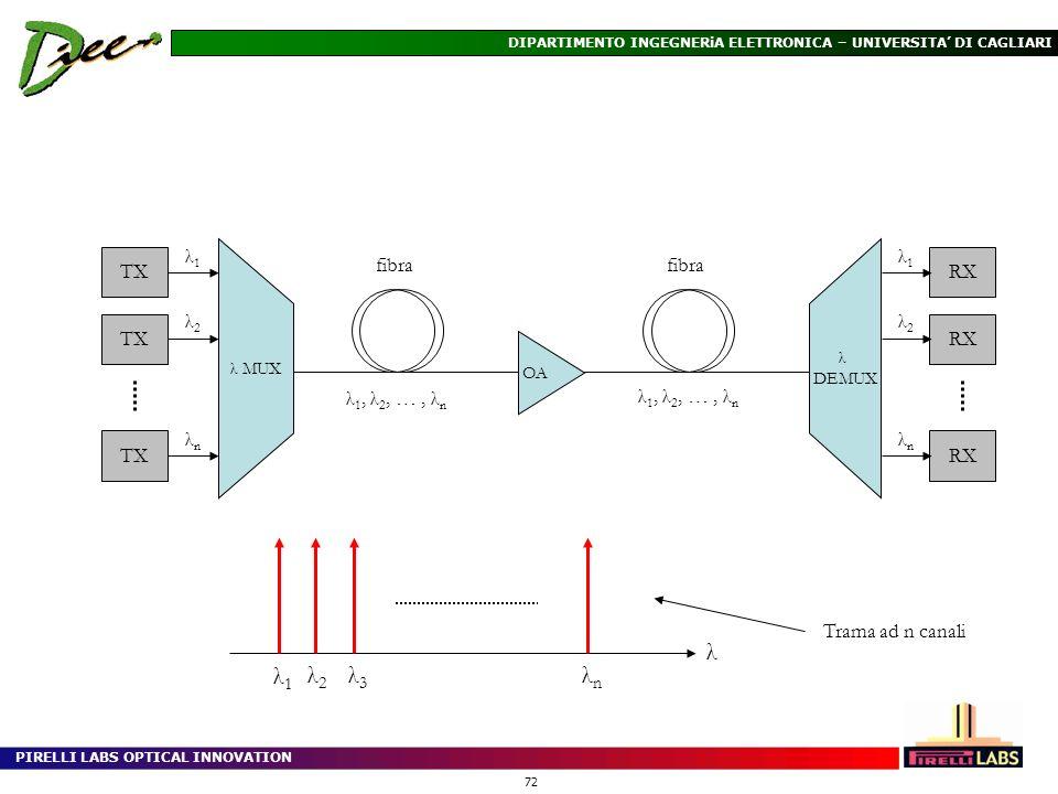 λ λ1 λ2 λ3 λn fibra λ1, λ2, … , λn TX λ1 λ2 λn RX Trama ad n canali