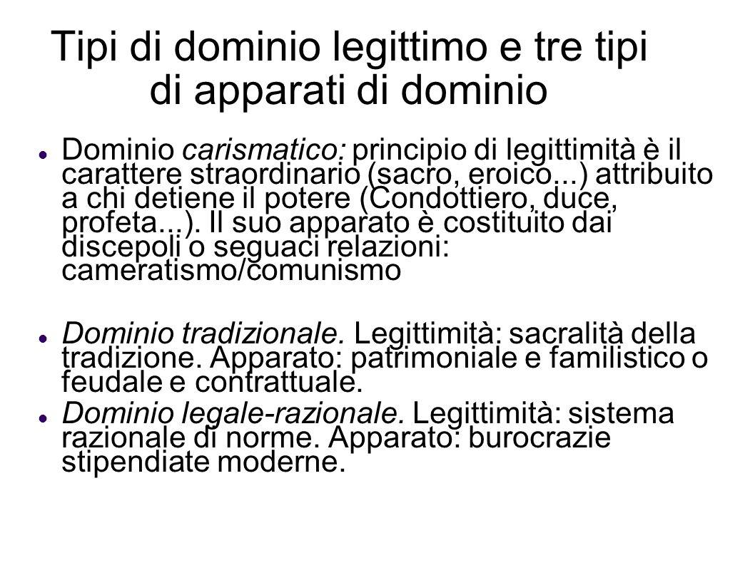 Tipi di dominio legittimo e tre tipi di apparati di dominio