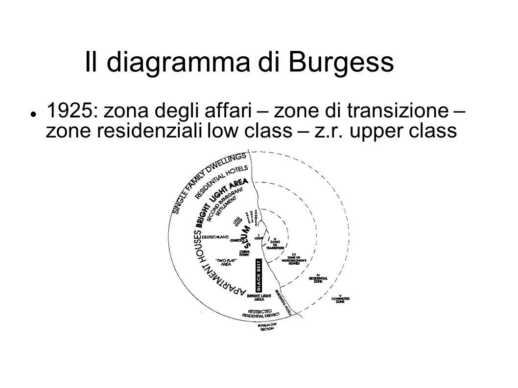Il diagramma di Burgess