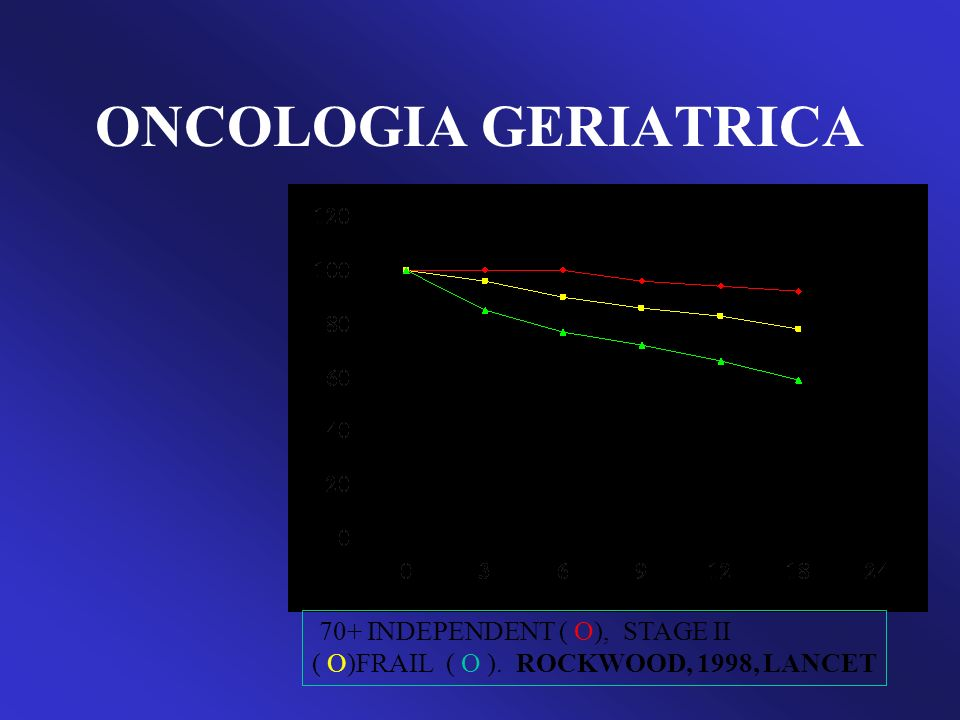 ONCOLOGIA GERIATRICA 70+ INDEPENDENT ( O), STAGE II