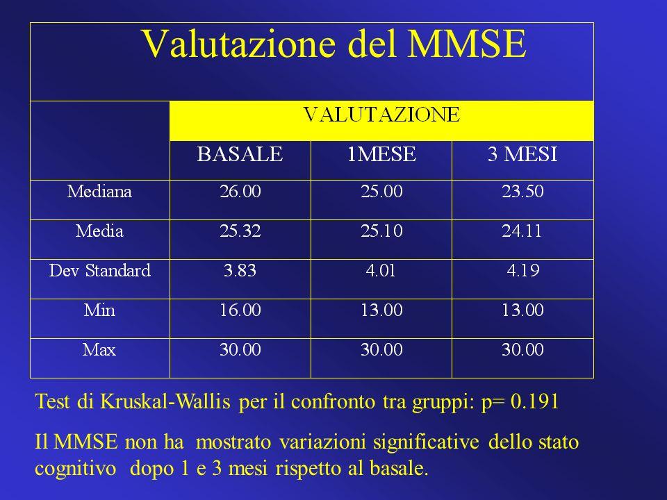 Valutazione del MMSE Test di Kruskal-Wallis per il confronto tra gruppi: p= 0.191.