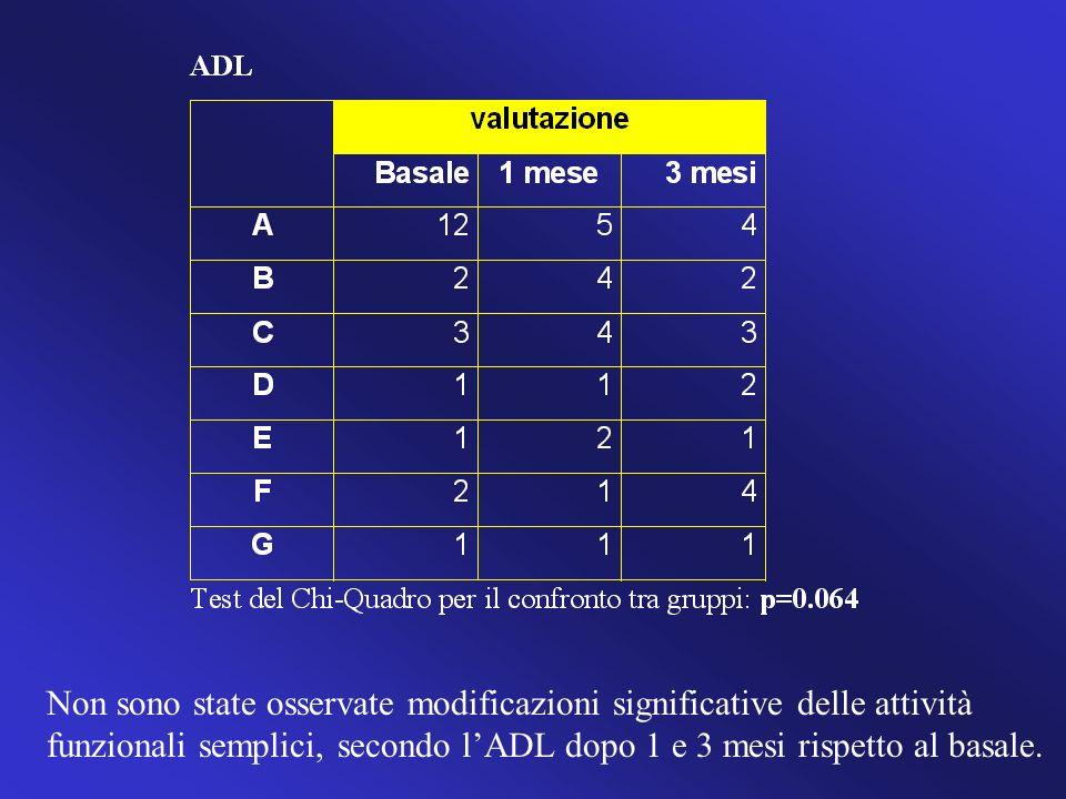 Non sono state osservate modificazioni significative delle attività funzionali semplici, secondo l'ADL dopo 1 e 3 mesi rispetto al basale.