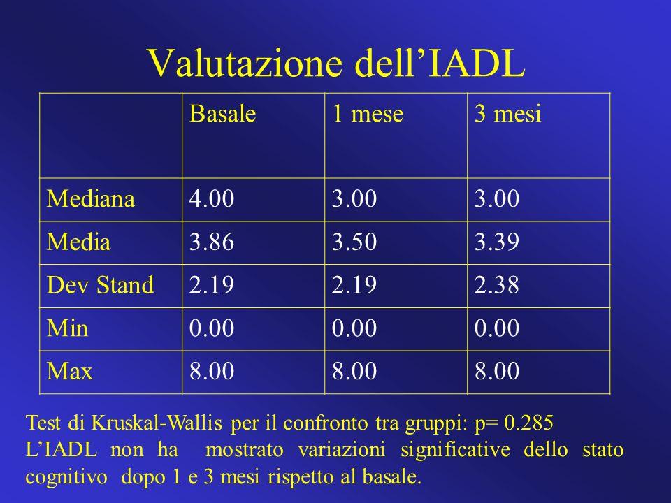 Valutazione dell'IADL