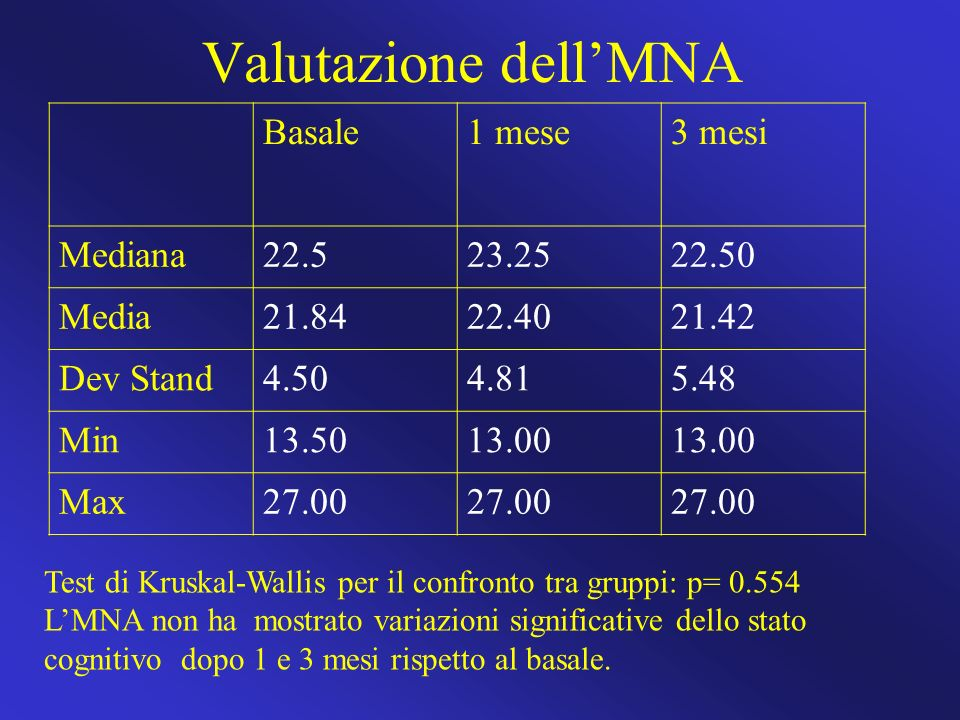 Valutazione dell'MNA Basale 1 mese 3 mesi Mediana 22.5 23.25 22.50