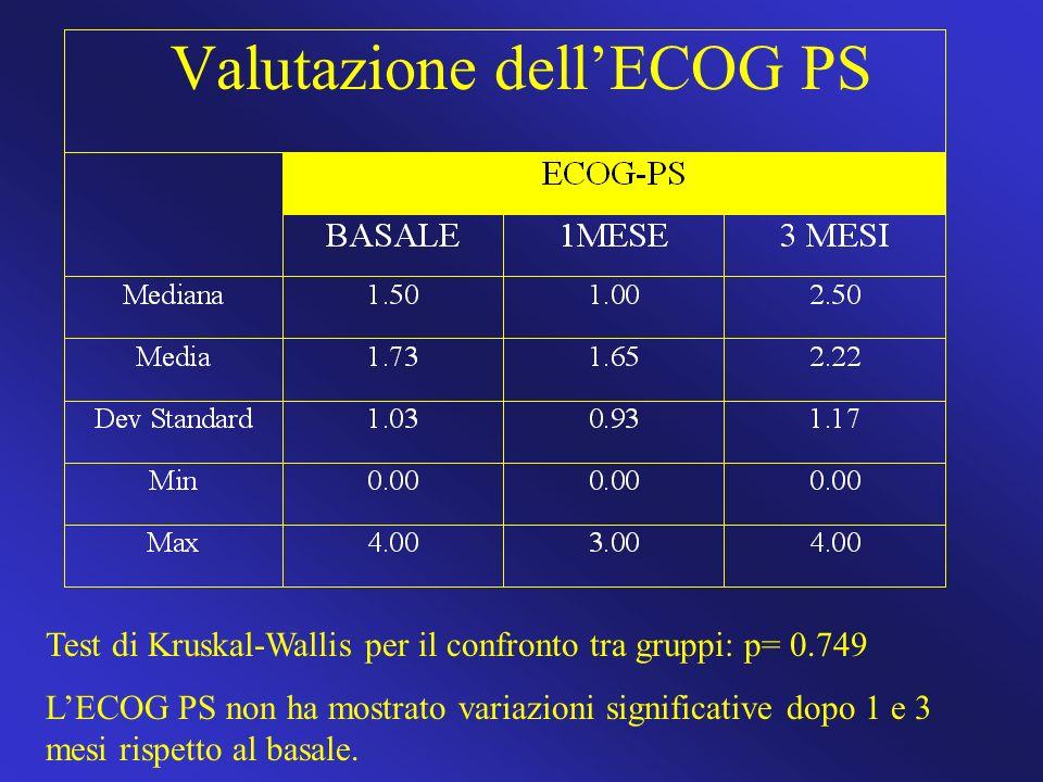 Valutazione dell'ECOG PS
