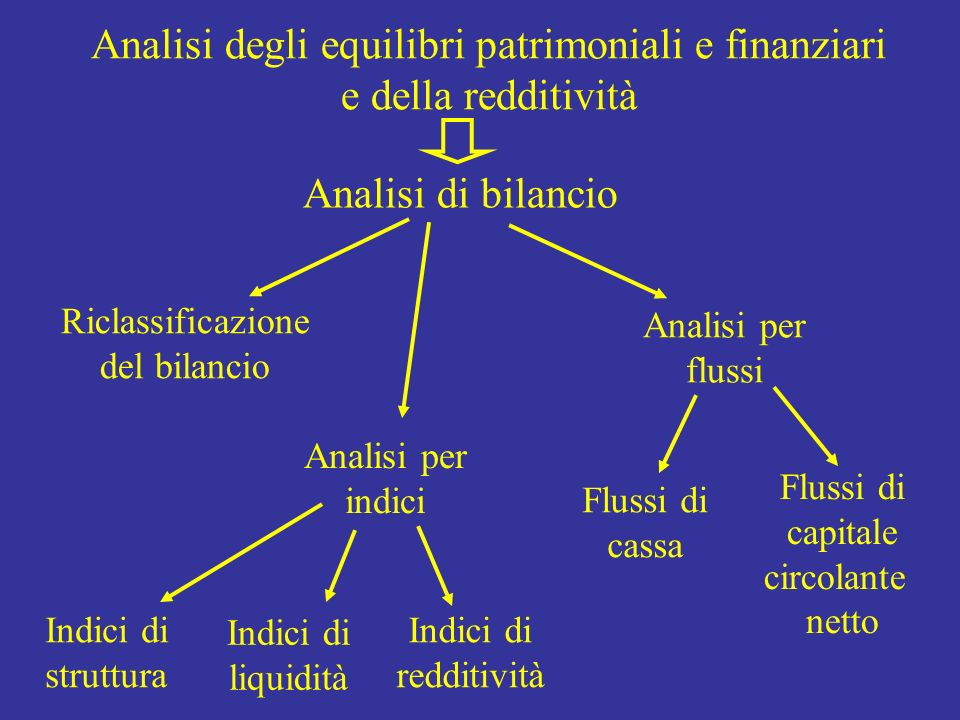Analisi degli equilibri patrimoniali e finanziari