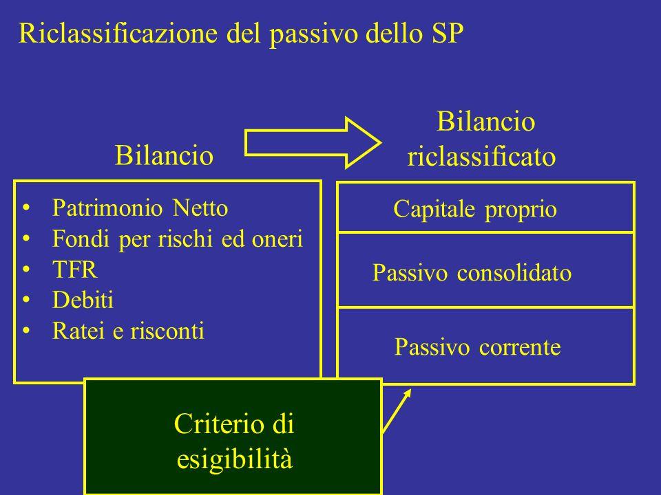 Riclassificazione del passivo dello SP