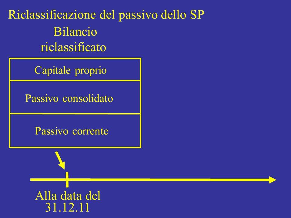 Riclassificazione del passivo dello SP Bilancio riclassificato